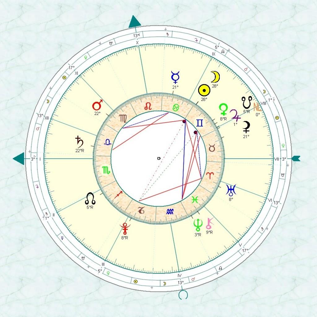 Nouvelle Lune  en Gémeaux  -19 juin 2012 dans Astrologie Formcharts_imgchart-1-1024x1024